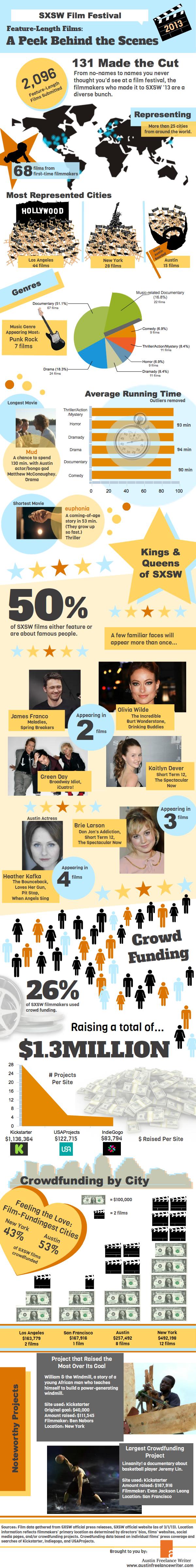 SXSW film infographic